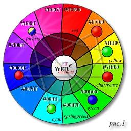 Рис. 1. Цветовой круг